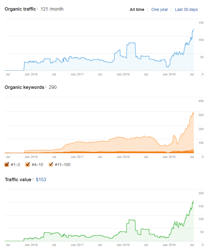 IT Systemhaus SEO Traffic